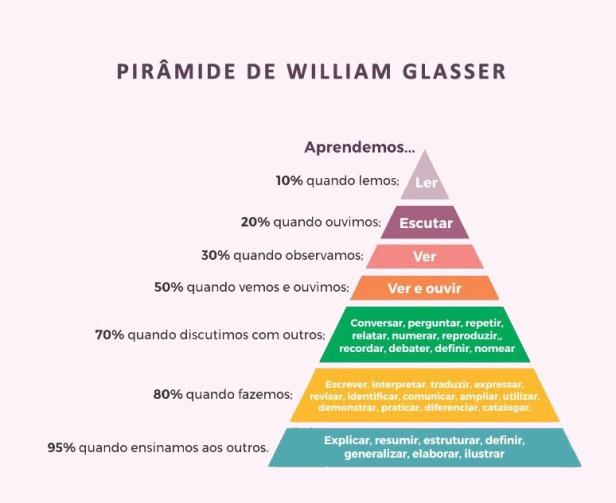 piramide-de-aprendizado