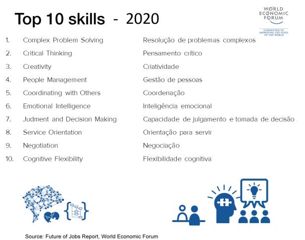 10 skills Fórum Mundial